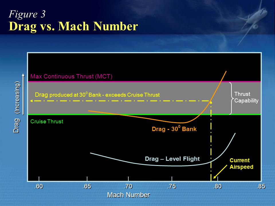 Figure 3 Drag vs. Mach Number