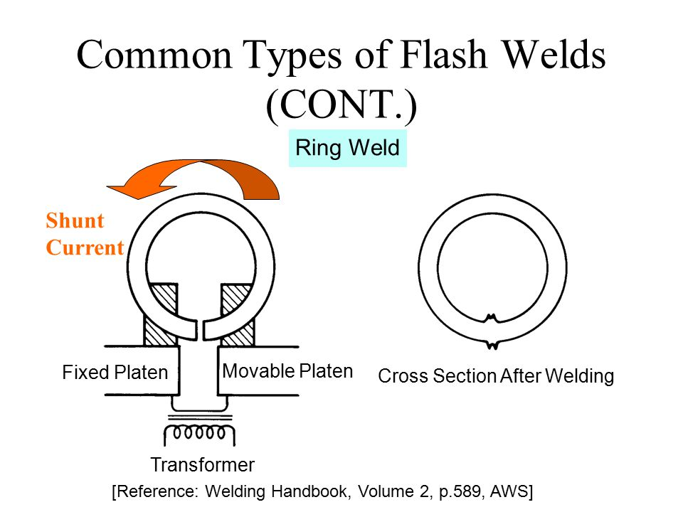 Common Types of Flash Welds (CONT.)