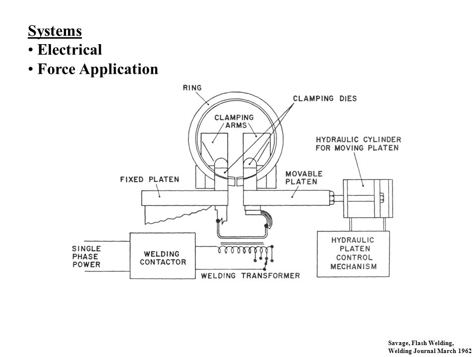 Systems Electrical Force Application