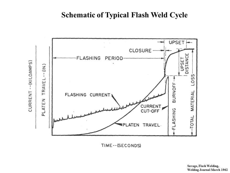 Schematic of Typical Flash Weld Cycle
