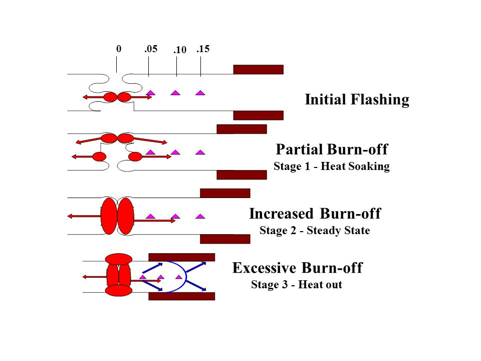Partial Burn-off Increased Burn-off Excessive Burn-off