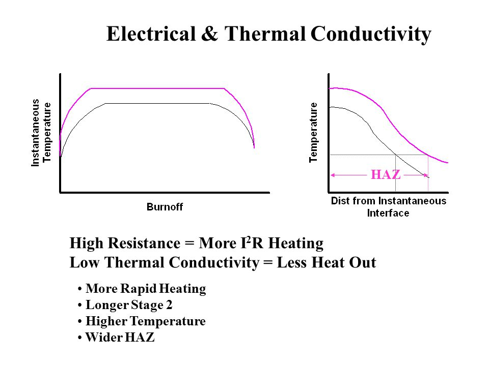 Electrical & Thermal Conductivity
