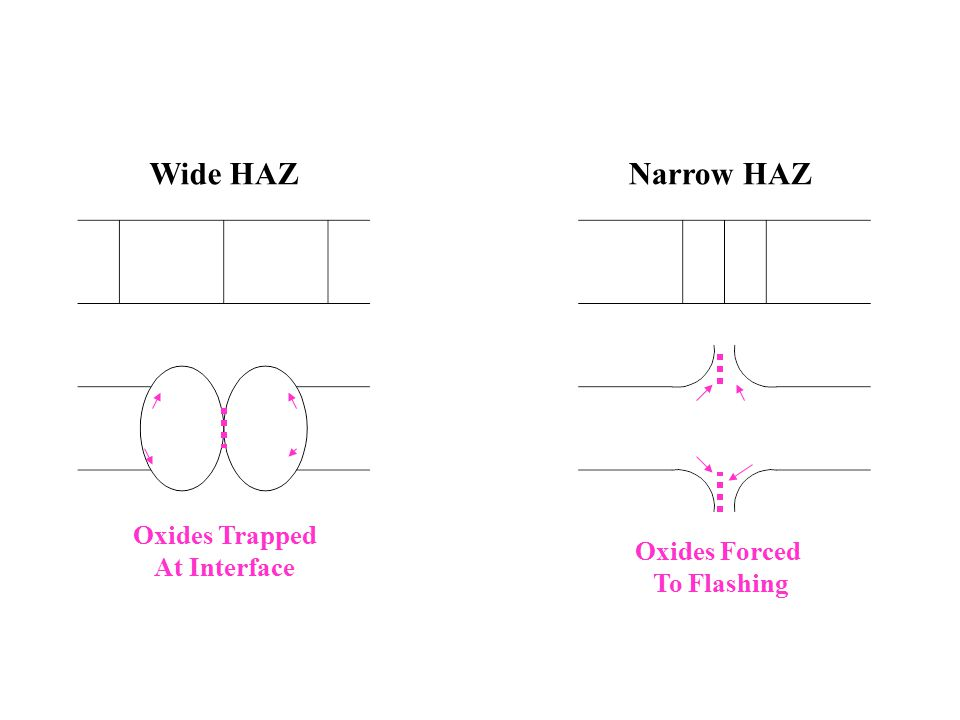 Wide HAZ Narrow HAZ Oxides Trapped At Interface Oxides Forced