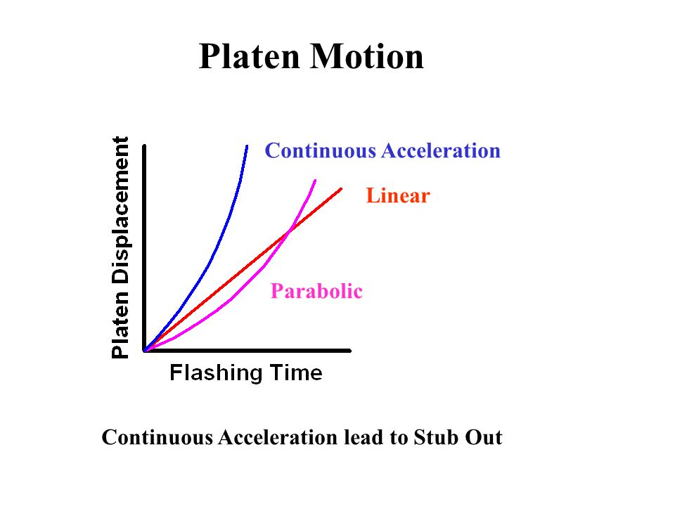 Platen Motion Continuous Acceleration Linear Parabolic
