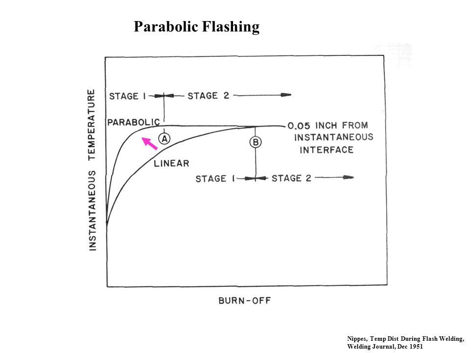 Parabolic Flashing