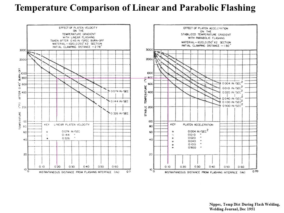 Temperature Comparison of Linear and Parabolic Flashing