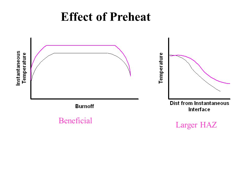 Effect of Preheat Beneficial Larger HAZ