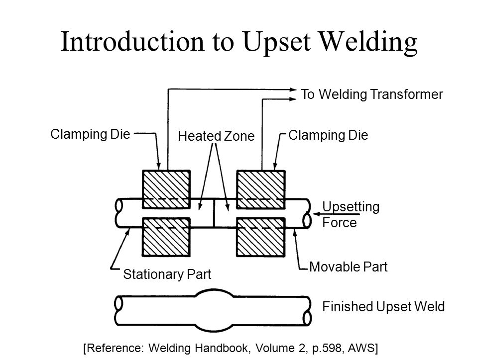 Introduction to Upset Welding