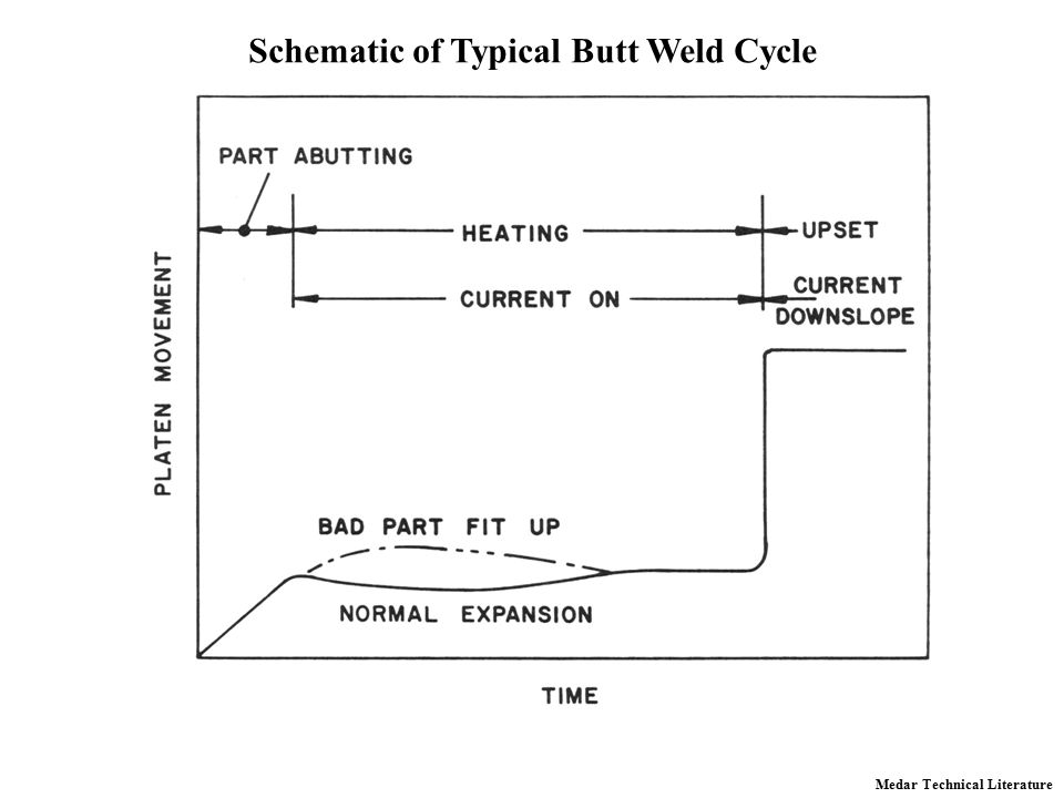 Schematic of Typical Butt Weld Cycle