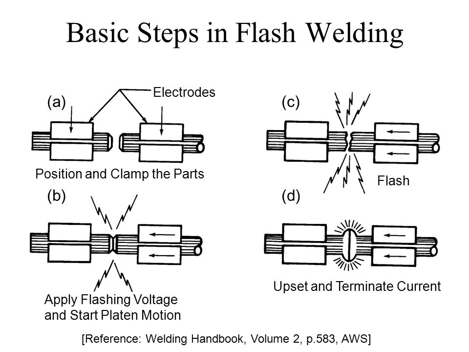 Basic Steps in Flash Welding