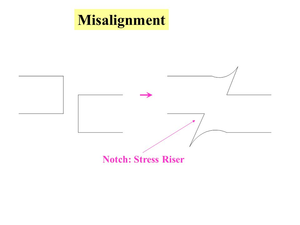 Misalignment Notch: Stress Riser
