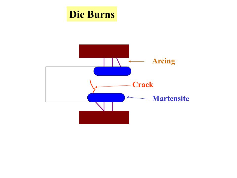 Die Burns Arcing Crack Martensite