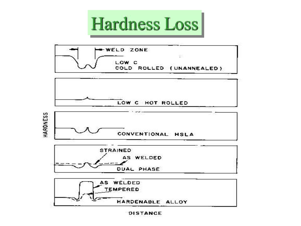 Hardness Loss