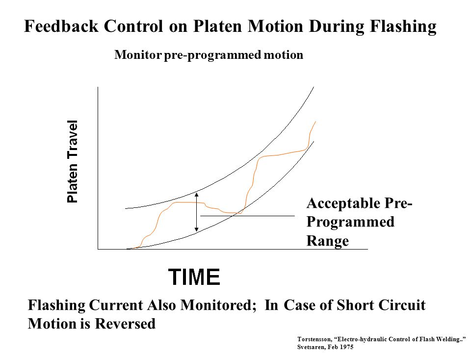 Feedback Control on Platen Motion During Flashing