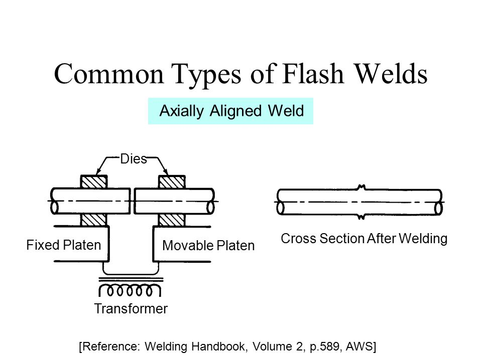 Common Types of Flash Welds