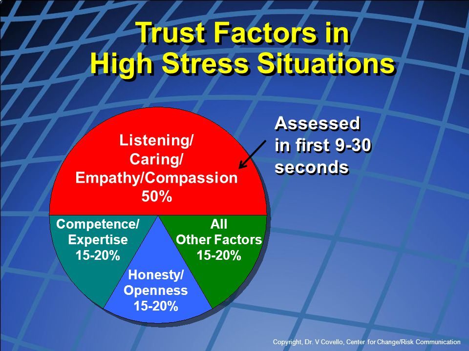 Trust Factors in High Stress Situations Competence/ Expertise 15-20%