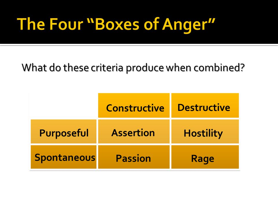 The Four Boxes of Anger