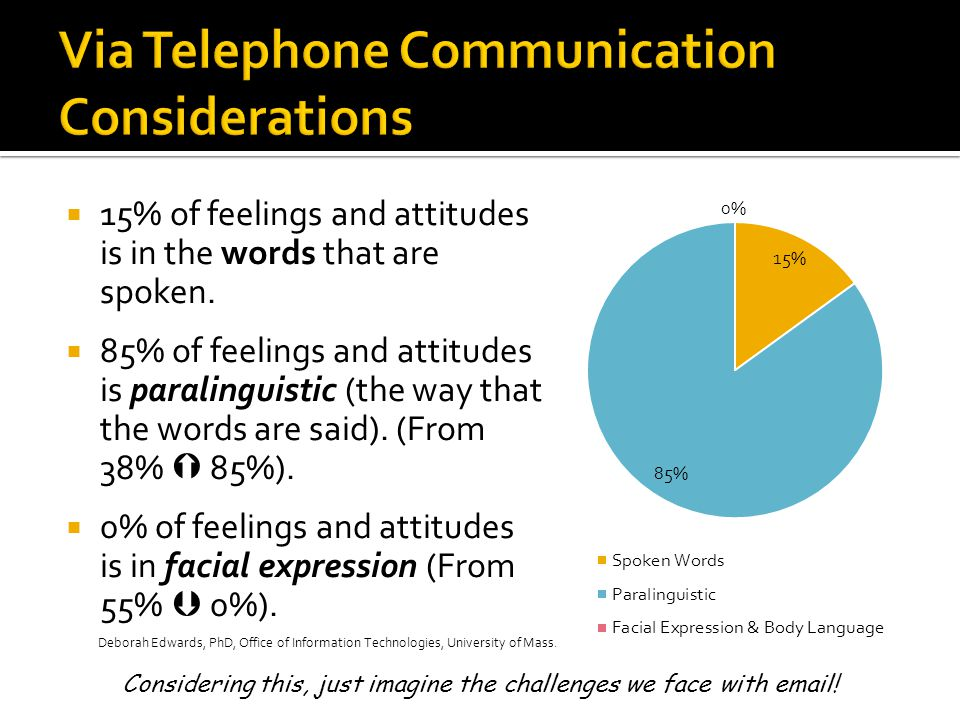 Via Telephone Communication Considerations