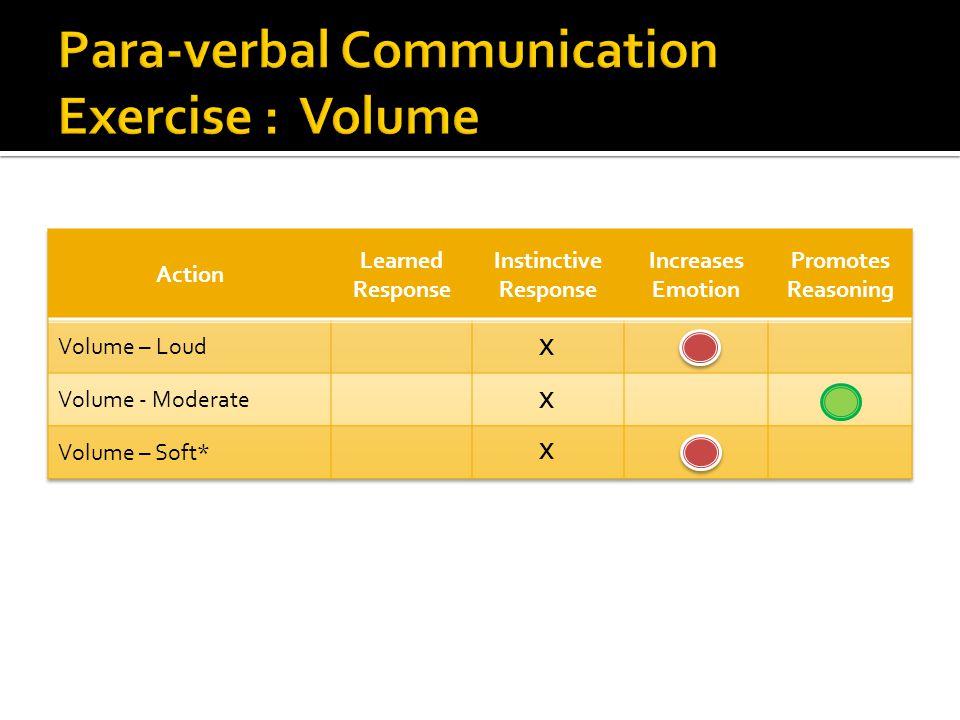 Para-verbal Communication Exercise : Volume