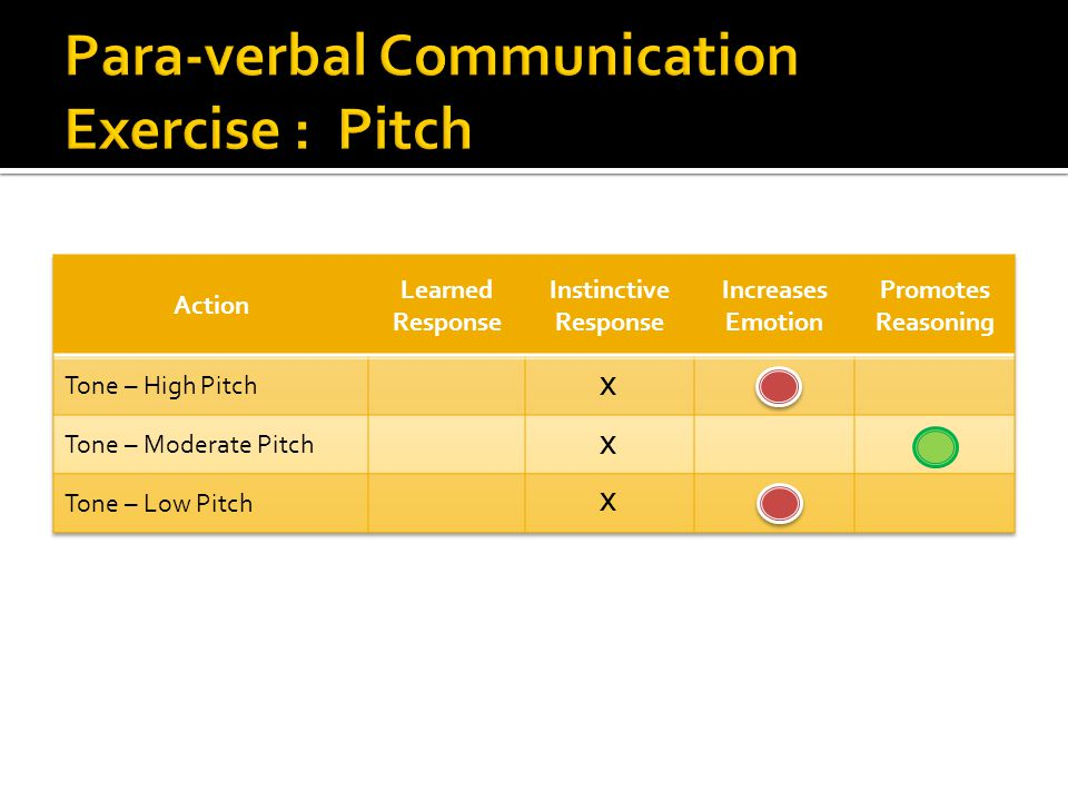 Para-verbal Communication Exercise : Pitch