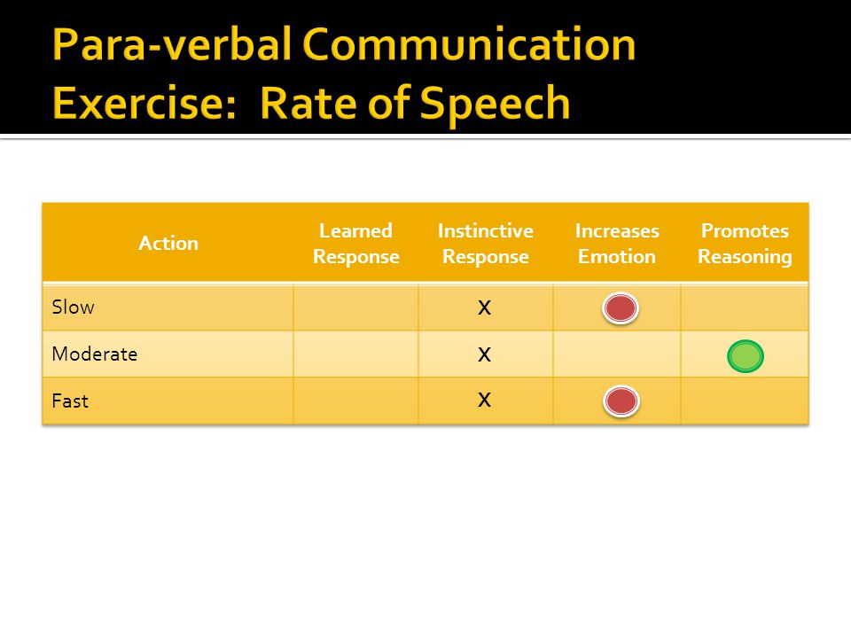 Para-verbal Communication Exercise: Rate of Speech
