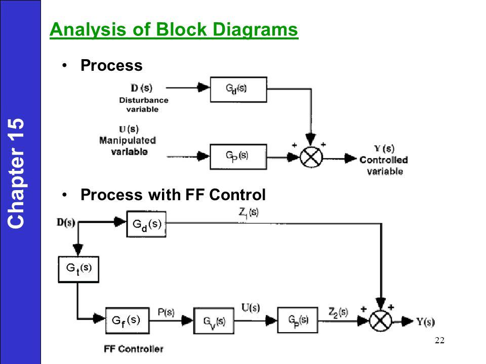 Analysis of Block Diagrams