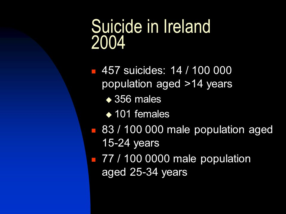 Suicide in Ireland 2004 457 suicides: 14 / 100 000 population aged >14 years. 356 males. 101 females.