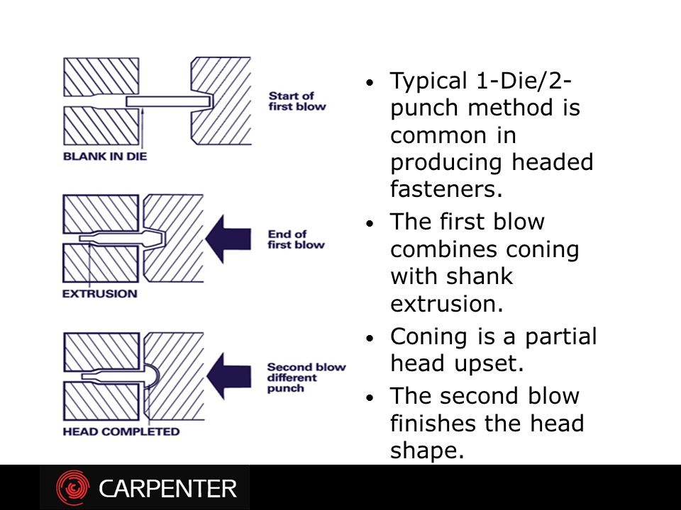 Typical 1-Die/2-punch method is common in producing headed fasteners.