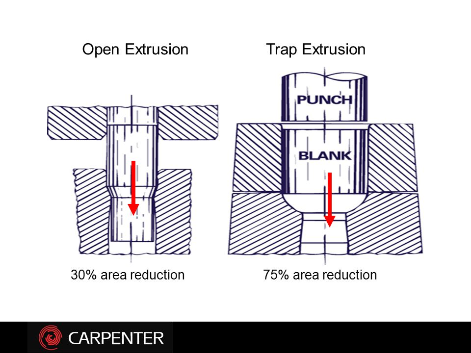 Open Extrusion Trap Extrusion 30% area reduction 75% area reduction