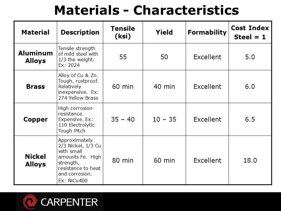 Materials - Characteristics