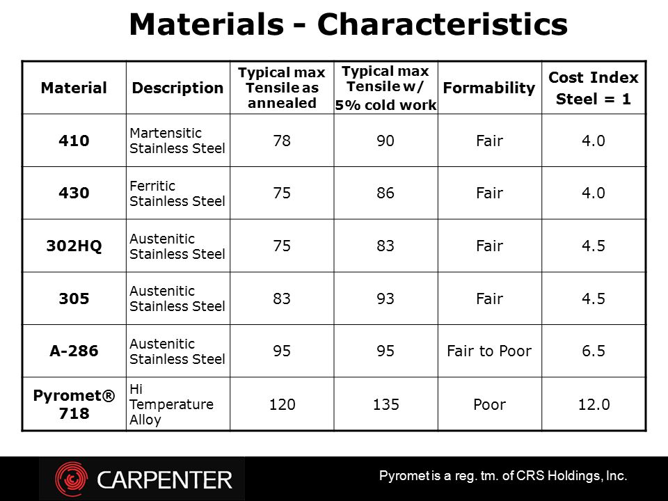 Materials - Characteristics Typical max Tensile as annealed