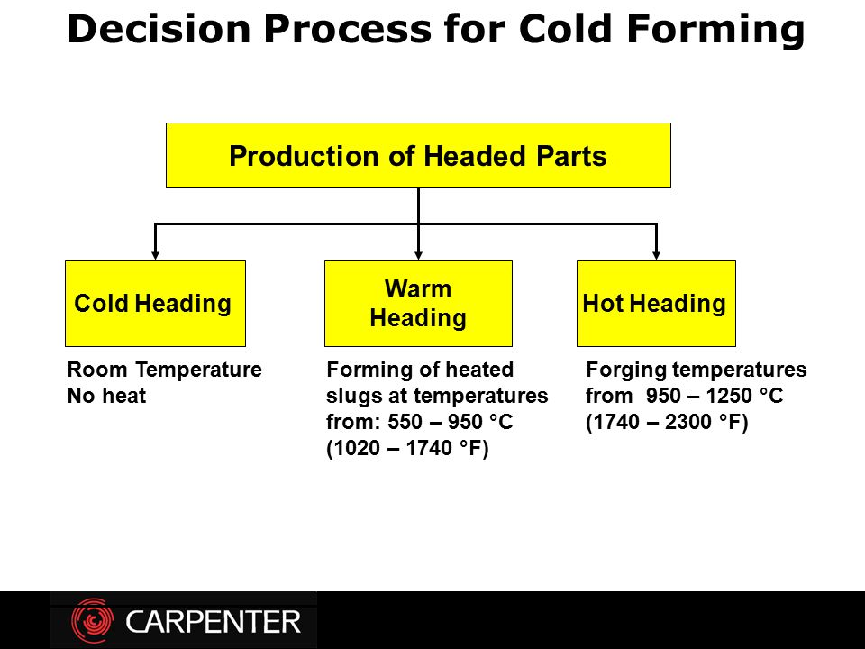 Decision Process for Cold Forming Production of Headed Parts