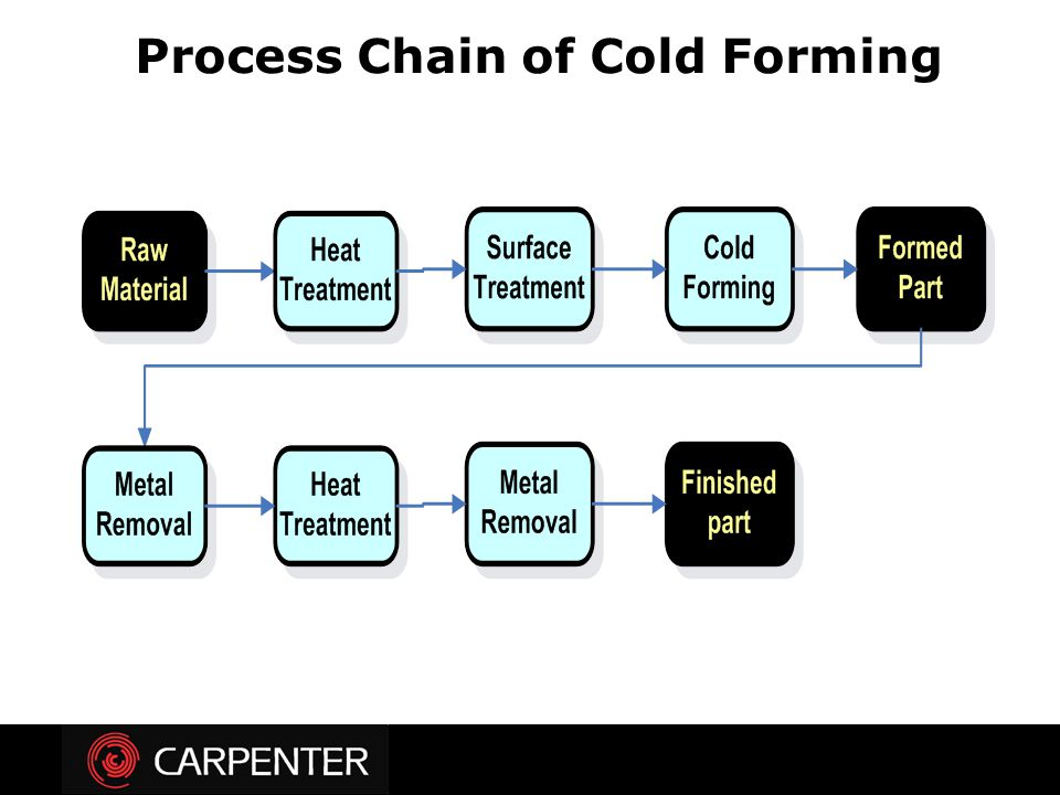 Process Chain of Cold Forming