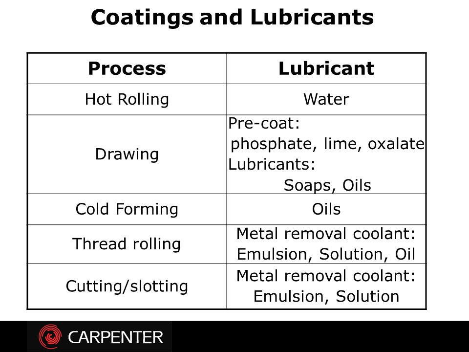 Coatings and Lubricants