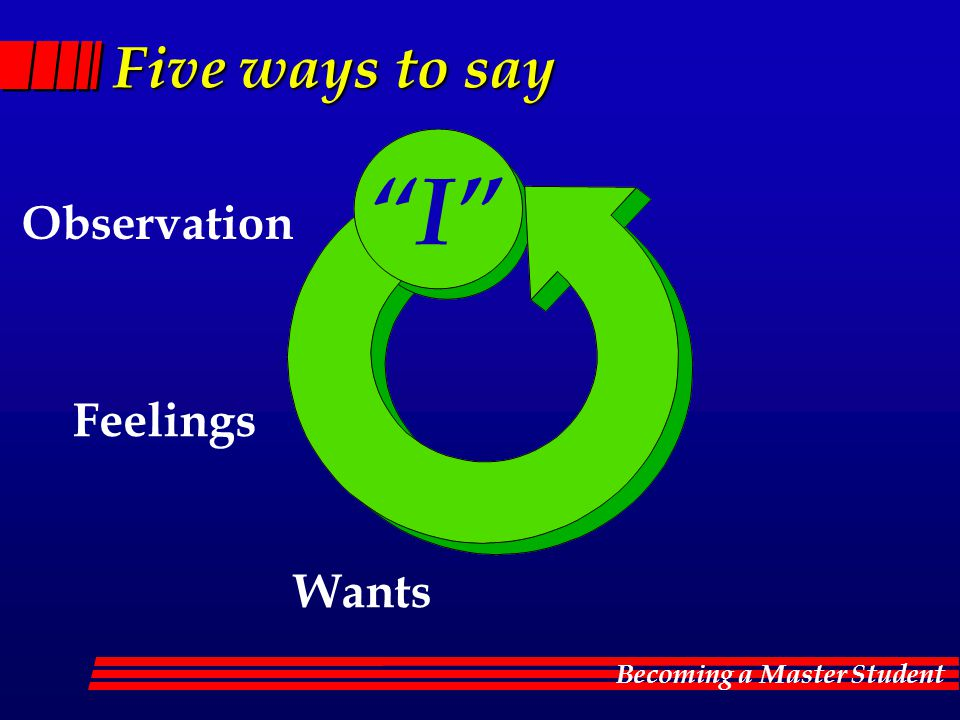 Five ways to say I Observation Feelings Wants