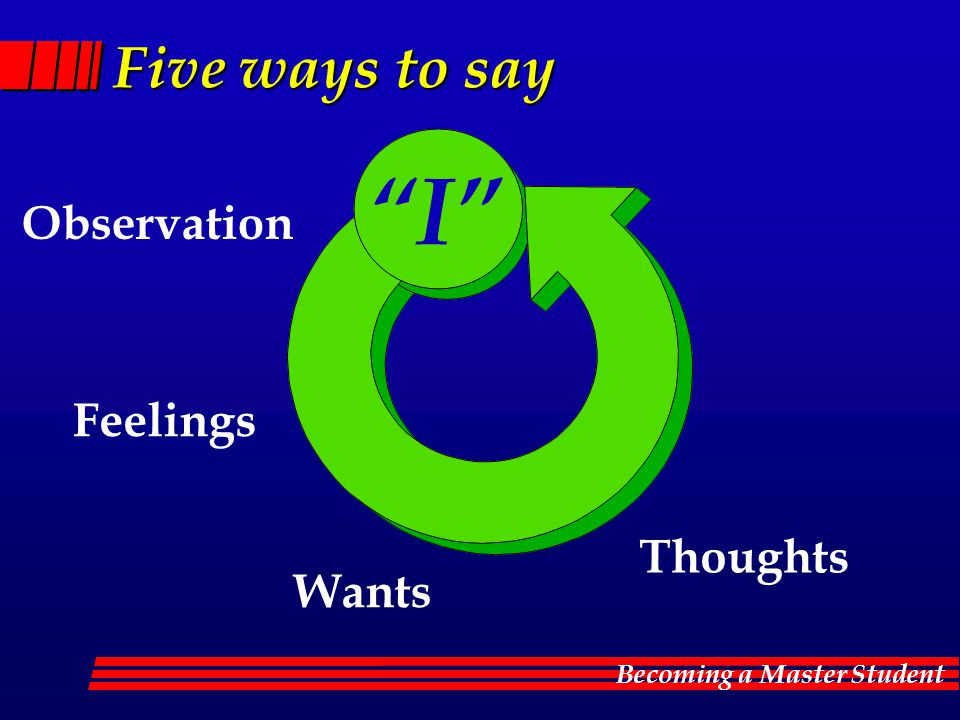 Five ways to say I Observation Feelings Thoughts Wants