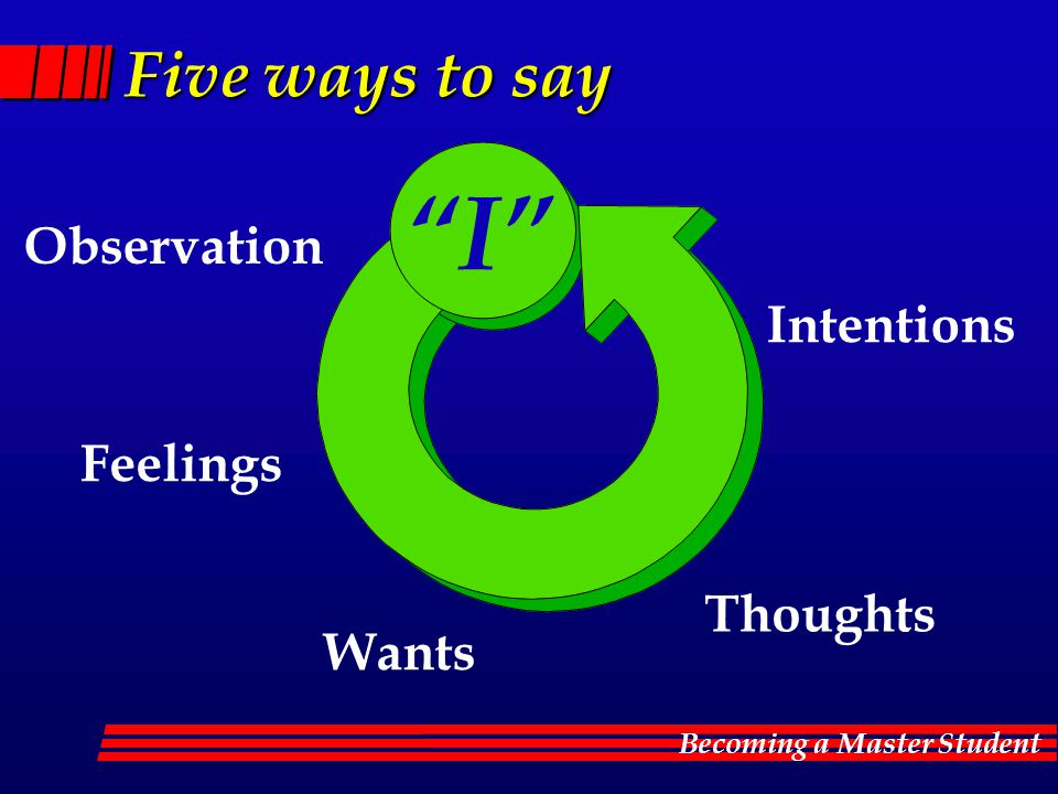 Five ways to say I Observation Intentions Feelings Thoughts Wants