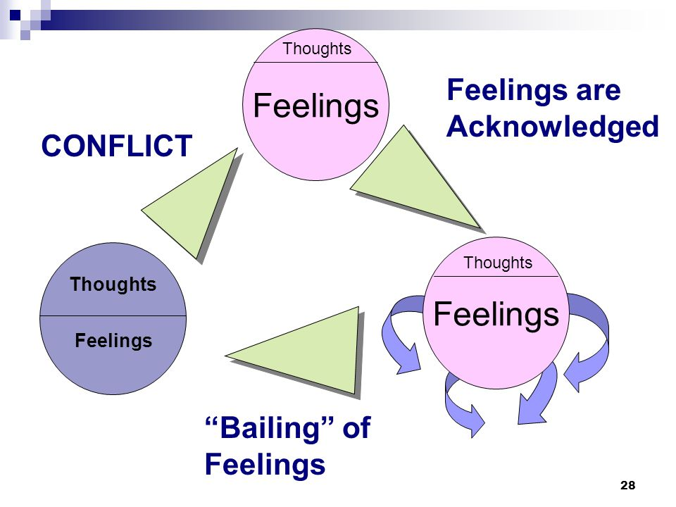 Feelings Feelings Feelings are Acknowledged CONFLICT