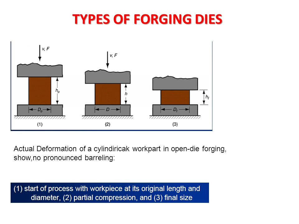 TYPES OF FORGING DIES Actual Deformation of a cylindiricak workpart in open-die forging, show,no pronounced barreling: