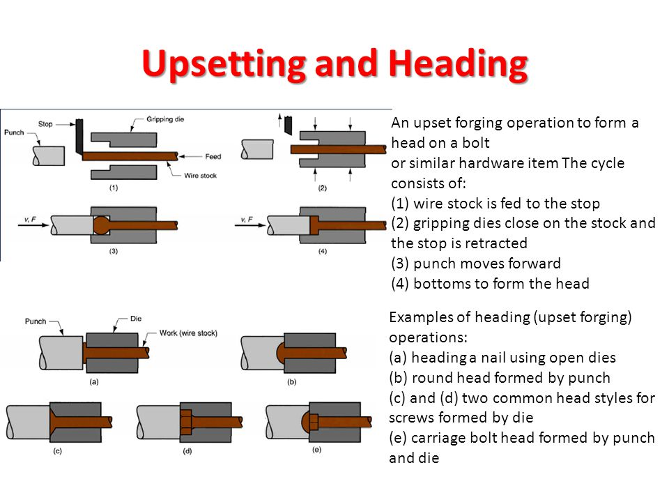 Upsetting and Heading An upset forging operation to form a head on a bolt. or similar hardware item The cycle consists of: