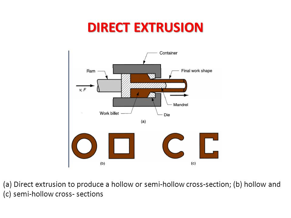 DIRECT EXTRUSION (a) Direct extrusion to produce a hollow or semi-hollow cross-section; (b) hollow and (c) semi-hollow cross- sections.