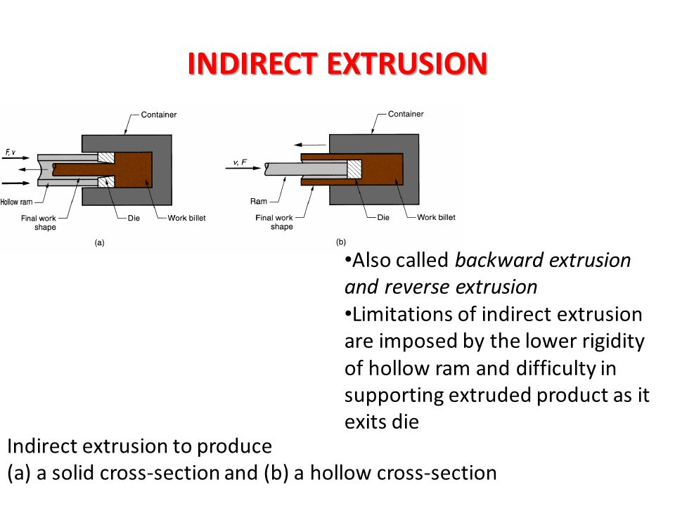 INDIRECT EXTRUSION Also called backward extrusion and reverse extrusion.