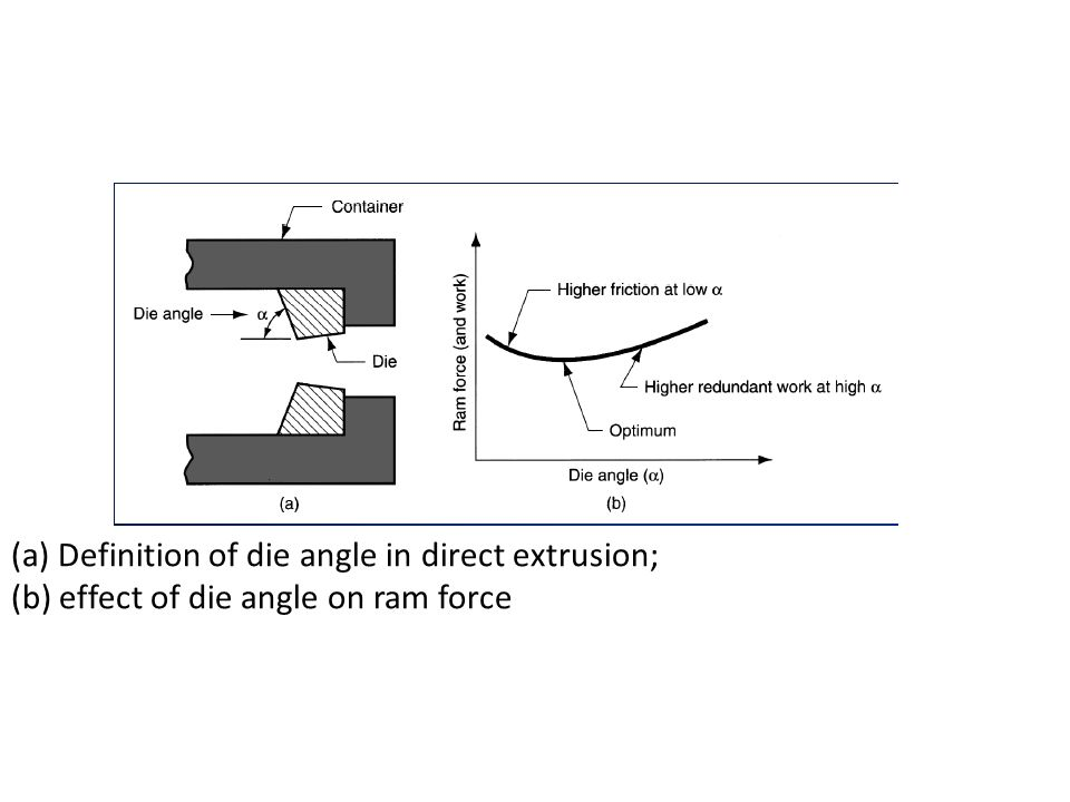 (a) Definition of die angle in direct extrusion;