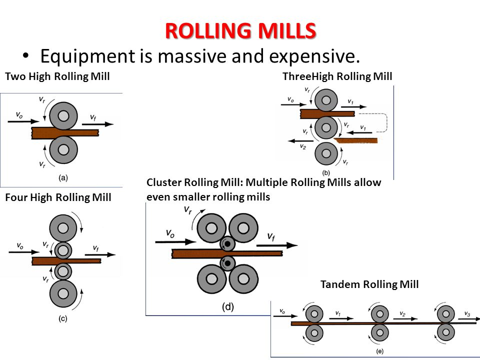 ROLLING MILLS Equipment is massive and expensive.