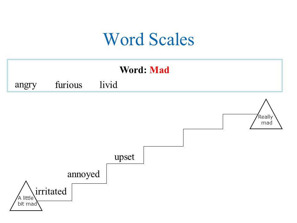Word Scales Word: Mad angry furious livid upset annoyed irritated