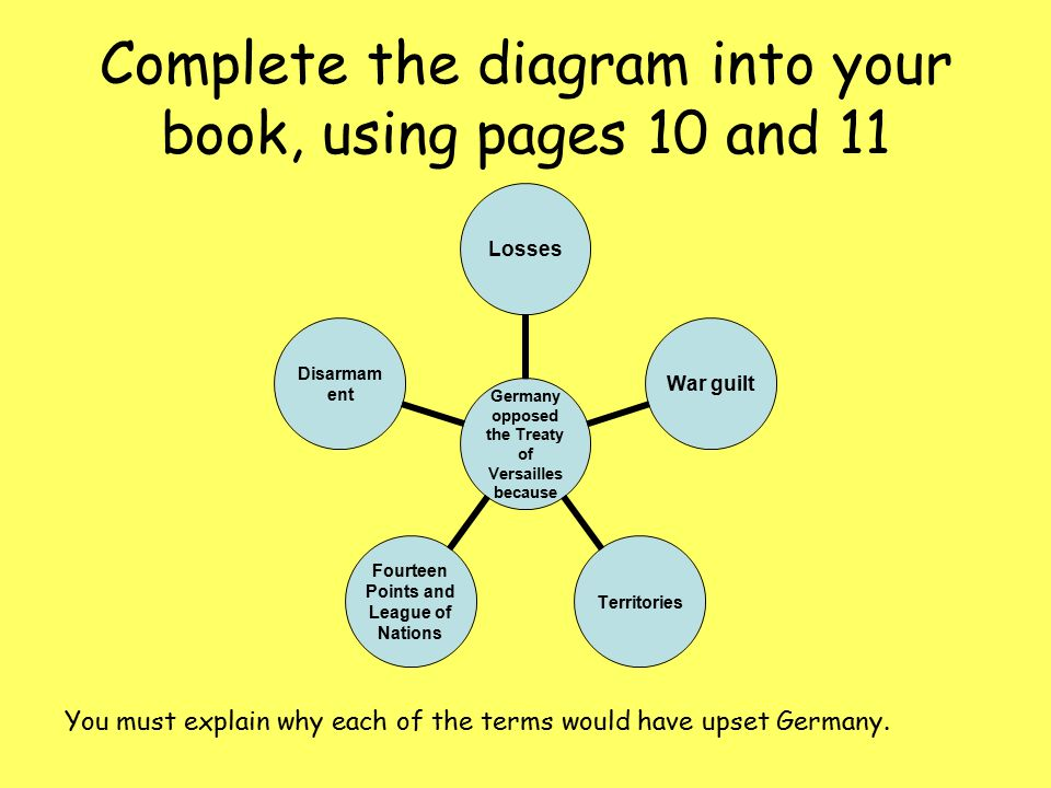 Complete the diagram into your book, using pages 10 and 11