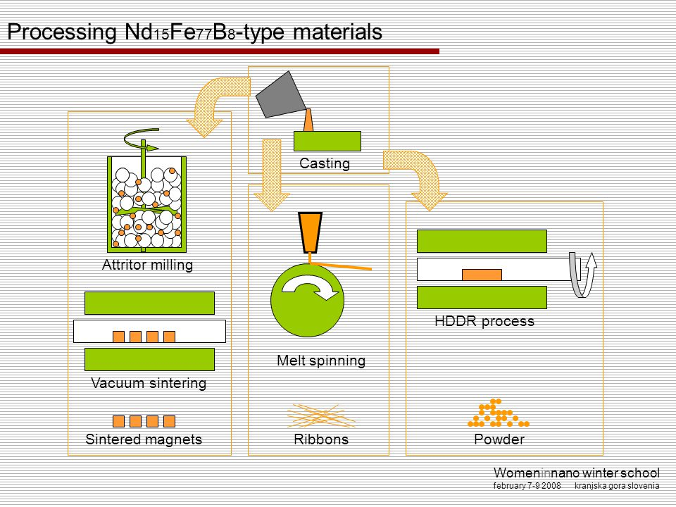 Processing Nd15Fe77B8-type materials