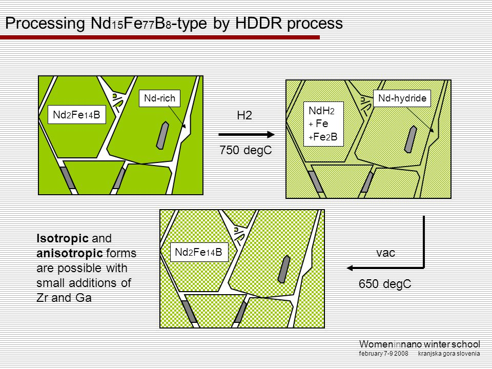 Processing Nd15Fe77B8-type by HDDR process