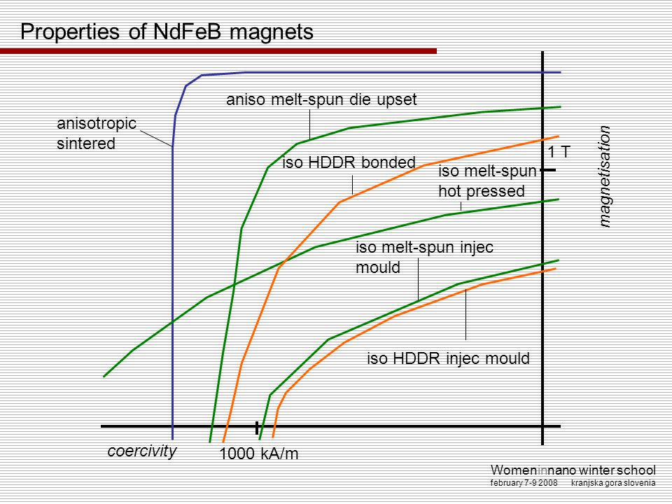 Properties of NdFeB magnets