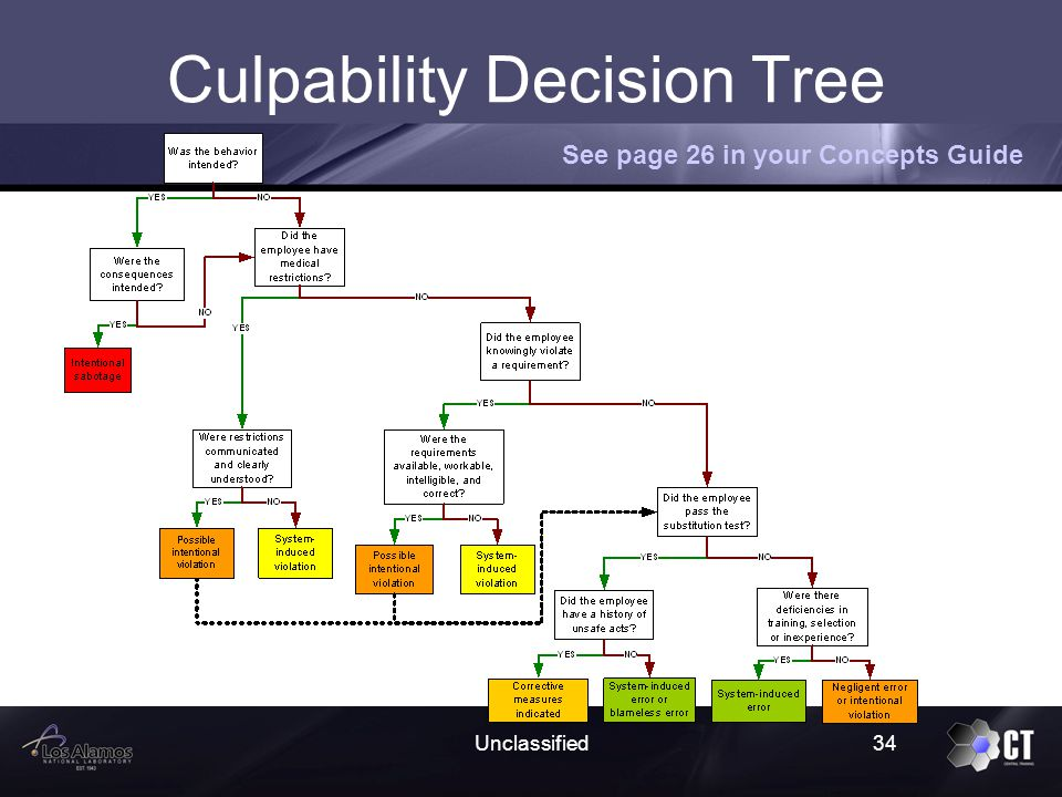 Accountability vs. Culpability